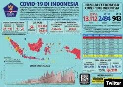 Update Infografis percepatan penanganan COVID-19 di Indonesia per tanggal 8 Mei 2020 Pukul 12.00 WIB. #BersatuLawanCovid19. (Foto: Twitter/@BNPB_Indonesia)