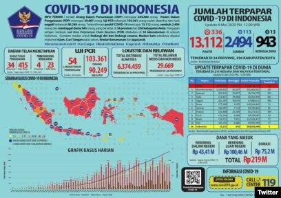 Benarkah Pertumbuhan Kasus Covid 19 Menurun Di Indonesia