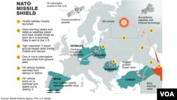 New NATO missile shield would deploy a system of anti-missile interceptors based at sea coupled with advanced land-based versions.