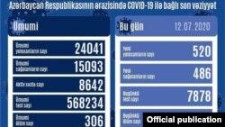 İyulun 12-nə olan COVİD-19 statistikası