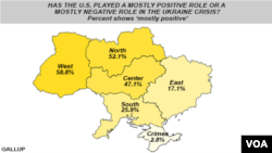 Gallup Poll on Ukraine