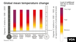 Nivoi dodatnih rizika izazvani klimatskim promenama
