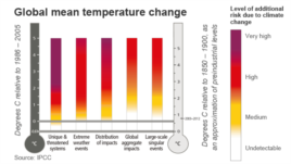 Level of additional risk due to climate change