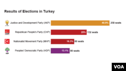 Results of Elections in Turkey