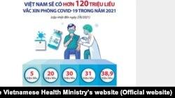 Bộ Y tế Việt Nam nói hôm 3/6 sẽ có 120 triệu liều vắc-xin ngừa COVID-19 trong năm 2021.