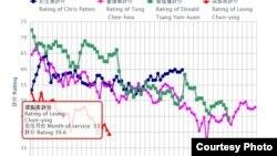 梁振英民望低于前特首及港督(港大民意研究计划网站截图)