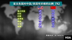 亚太国家对中国/美国的好感比例(美国之音制图)