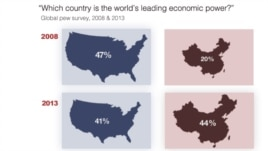 Global perception of China vs. United States as the world's leading economic power.