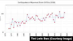 2018 Earthquake Summary ၂၀၁၈ ငလ်င္စစ္တမ္း အပိုင္း (၁)