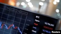Papan elektronik menunjukkan nilai tukar antara mata uang Korea Selatan Won dan Bitcoin di sebuah pedagang valuta maya di Seoul, Korea Selatan, 13 Desember 2017.