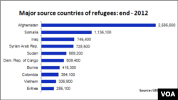Source Countries for Refugees (Click to enlarge)