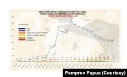 Tren Kasus COVID-19 di Provinsi Papua per 9 April 2020. (Foto: Pemprov Papua)