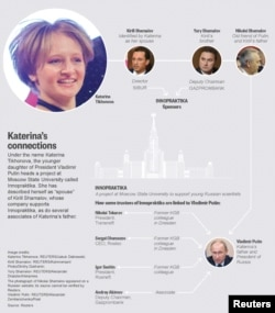 Diagram showing how some sponsors and trustees of a project at Moscow University called Innopraktika are linked to Vladimir Putin and his family, image released Nov. 10, 2015.