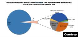 Laporan Nasional Riset Kesehatan Dasar 2018. (Info Grafis: Kemenkes)