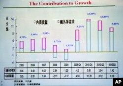 2005-2010台湾经济成长内需出口分布图