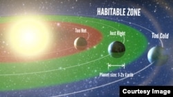Illustration of planets that are habitable based on their proximity to the sun. (Photo credit: Petigura/UC Berkeley, Howard/UH-Manoa, Marcy/UC Berkeley)