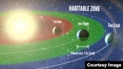 Illustration of planets that are habitable based on their proximity to the sun. (Photo credit: Petigura/UC Berkeley, Howard/UH-Manoa, Marcy/UC Berkeley)
