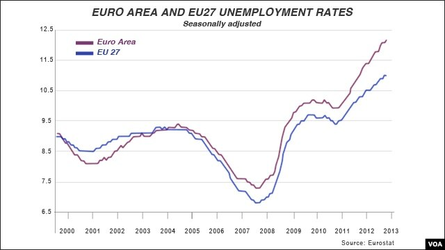 Unemployment in the EU, 2000-2013