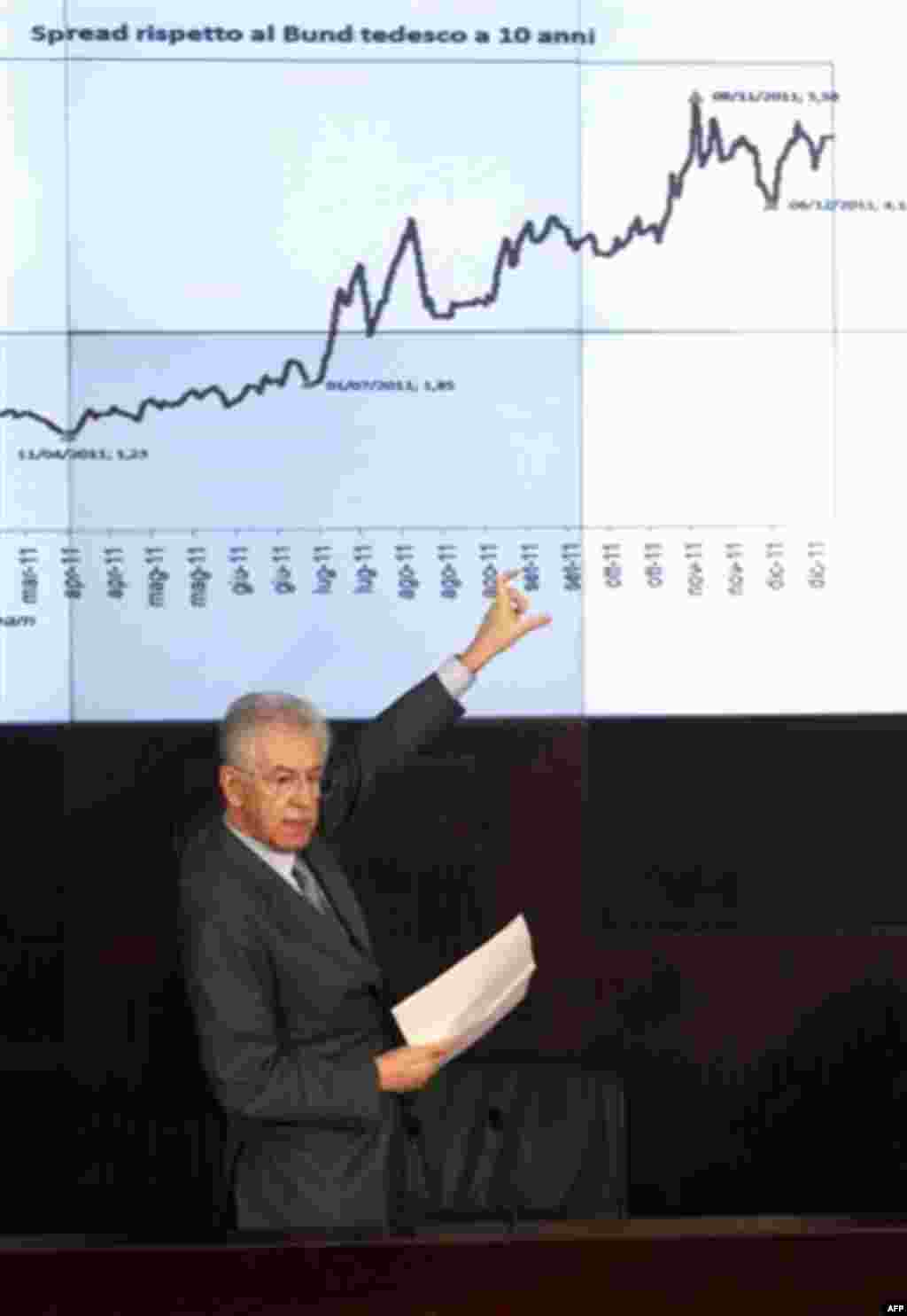 Italian Premier Mario Monti points to a graphic as he speaks during a news conference in Rome, Thursday, Dec. 29, 2011. In another sign that concerns over a default by Italy have eased over the past month, the country saw its borrowing rates fall for the