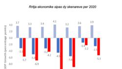 Le coronavirus a mis fin à plus de 10 ans de croissance américaine