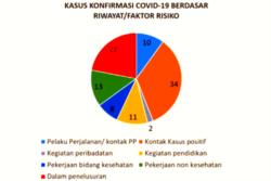 Kasus konfirmasi positif menurut riwayat penularan di DIY. (Sumber: Dinkes)