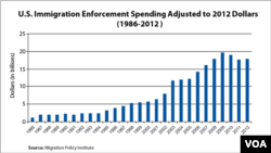 Rising Costs of Immigration Enforcement