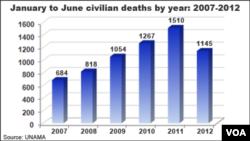 최근 6년간 상반기 아프가니스탄 민간인 사망자 수.
