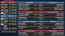 ทีมไทยลอยลำเข้ารอบสุดท้ายกอล์ฟ International Crown ส่งสหรัฐฯตกรอบ