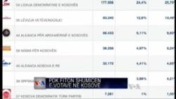 PDK fiton shumicën e votave në Kosovë