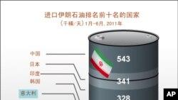 美国要求韩国减少从伊朗进口石油