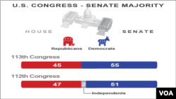 Congressional Majority, Senate