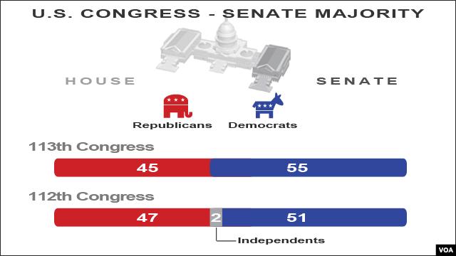 Congressional Majority, Senate