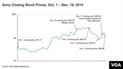 Sony Closing Stock Prices