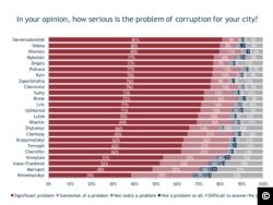 Корупція в Україні - інфографіка IRI