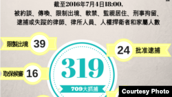 去年7月至今年7月4日中国抓捕律师情况最新统计数字(图片来源:中国维权律师关注组)