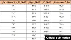 وضعیت اشتغال در ایران با تفکیک جوانان و افراد دارای تحصیلات عالی