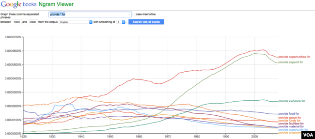 Google NGrams Viewer Provide For