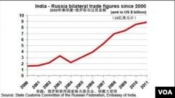 印度俄罗斯双边贸易额