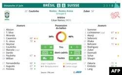 Feuille de match et statistiques du match Brésil - Suisse du groupe E du Mondial-2018
