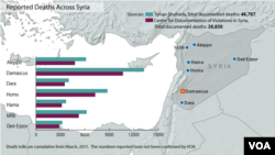 Syria, deaths from conflict, updated December 28, 2012