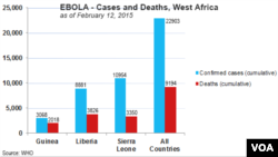 Ebola in West Africa, deaths and confirmed cases