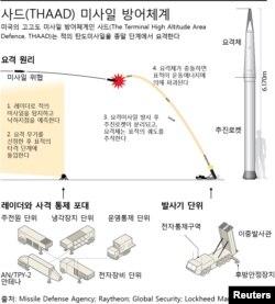 미군 고고도 미사일 방어체계, 사드(THAAD)의 작동 원리