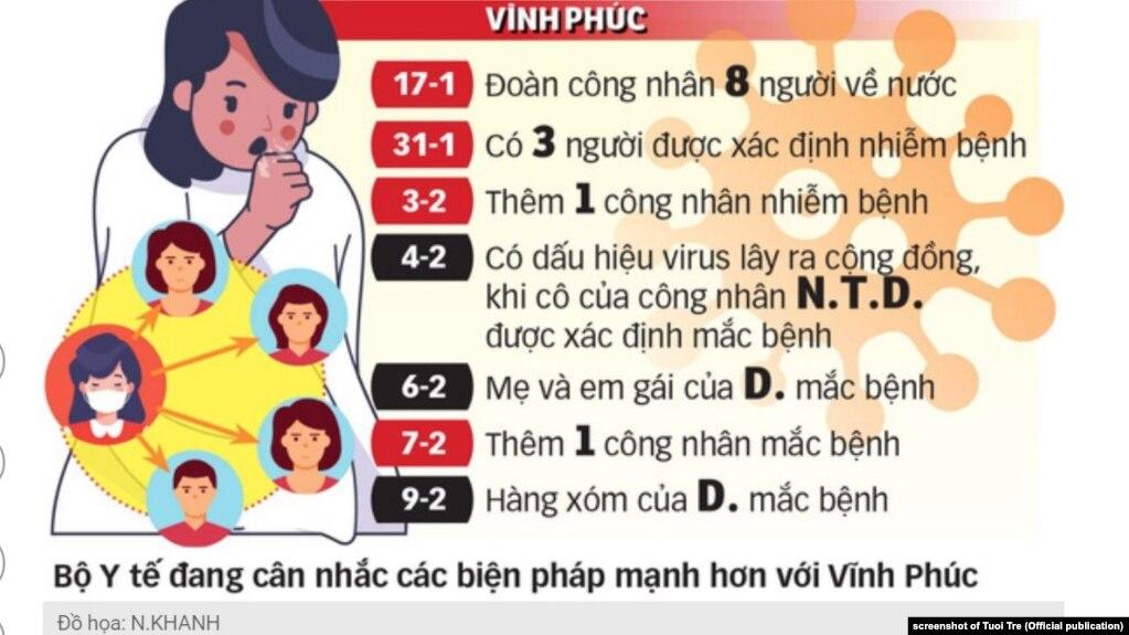 Tỉnh Vĩnh Phúc có số ca nhiễm nCoV nhiều nhất Việt Nam tính đến ngày 10/2/2020