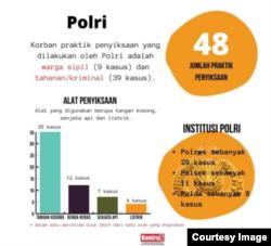 Diagram kasus penyiksaan yang dilakukan polisi (KontraS). (Image: courtesy)