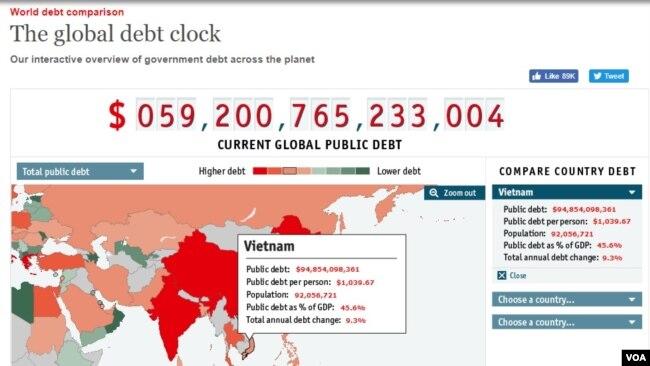 Đồng hồ nợ công của tạp chí The Economist nêu con số nợ công của Việt Nam vào ngày 16/7/2017 là hơn $94 tỉ. (Hình: Trích từ website của The Economist)