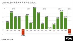 2010年1月以来美国国内生产总值变化