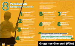 Infografik delapan jenis kanker pada anak. (Infografik: Gregorius Giovanni/VOA)