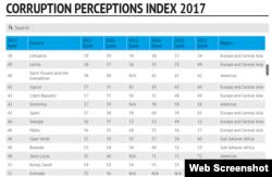 კორუფციის აღქმის ინდექსი, 2017