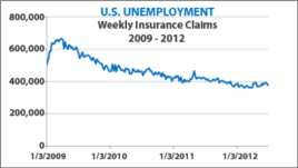 US unemployment data - 2009 - 2012