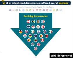 Freedom House 2020: Democracies in decline